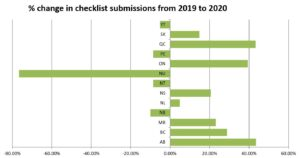 Checklist submissions in Canada by Province/Territory